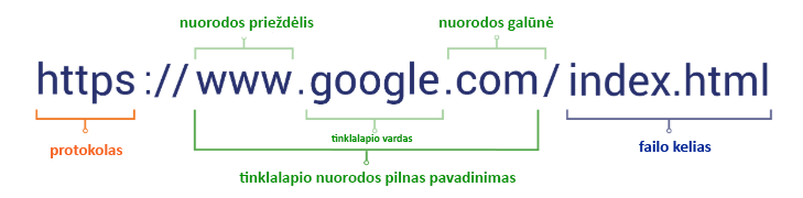 internetinės svetainės nuorodos struktūra